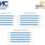 AIMC publica su 21º Censo de Salas de Cine: el número de salas/pantallas estable