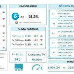 Telecinco lideró abril con su mejor dato de los últimos 22 meses.