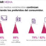 El 72% de los consumidores aburridos de ver los mismos anuncios una y otra vez.