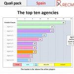 Ymedia mejor agencia de medios de España, según  RECMA