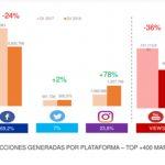Ybarra, Fini y La Masía, las líderes de Gran Consumo en las redes sociales