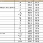 Supervivientes, Tele5,. lideró el jueves con 3.3 millones de espectadores de media.