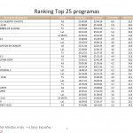 El Hormiguero 3.0 / Alberto Chicote, A3, emisión más vista del lunes, con 2,9 millones de espectadores