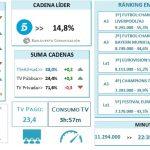 Telecinco (14,8%) mantiene el liderazgo desde febrero, según Barlovento. Líder en mujeres y +13 años. A3: Líder en hombres.