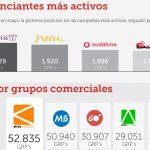 La presión publicitaria en TV sigue cayendo en mayo. Atres Cobertura líder en Grp's a 20'', 52.835, +7% más