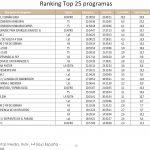 Amistoso España-Suiza lo más visto del fin de semana con con 4,6 millones espectadores y 25,9%