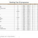 Supervivientes,Telecinco, lideró el jueves con 3,5 millones de espectadores y 31,2%