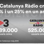 TV3 mantiene el liderazgo en internet en Cataluña y Catalunya Ràdio crece un 25%