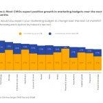 Crece la inversión global en marketing y los CMO apuntan al data como su principal prioridad