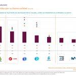 ANTENA 3 y LASEXTA ,cadenas de mejor calidad percibida según SCOPEN