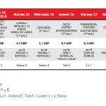 «The Good Doctor» otorga  el Spot de Oro a Telecinco con un total de 9,6 Grp's.
