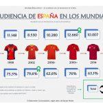 Audiencia de los Mundiales de Fútbol: 32,2 millones de españoles han visto al menos un minuto de los partidos de España
