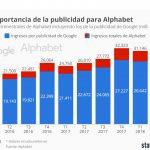 Cuentas trimestrales multinacional Alphabet: 86% ingresos fueron publicidad de Google
