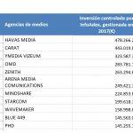 XIX Estudio de inversion de agencias Infoadex : 3.514,7 millones, liderados por Havas Media y Carat
