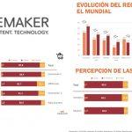 Wavemaker: El Mundial bien aprovechado por las marcas. El Top3: Coca-Cola, BET365 y Vodafone.