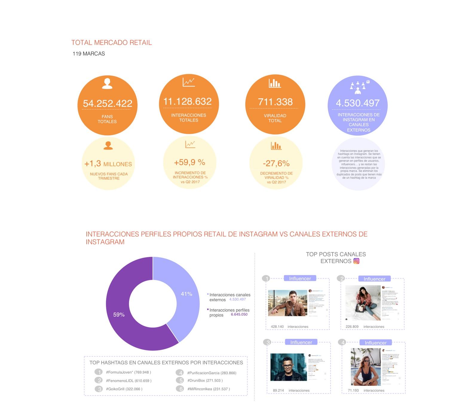 https://www.programapublicidad.com/wp-content/uploads/2018/07/mercado-retail-interacciones-perfiles-propios-canales-externos-PanelIcarus-Gran-Consumo1Q2018-programapublicidad-muy-grande.jpg