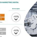 II Edición del Estudio 'í3D: La digitalización del marketing en sector industrial en 48 puntos sobre 100