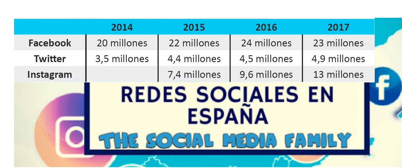 https://www.programapublicidad.com/wp-content/uploads/2018/07/redes-sociales-iv-informe-social-media-familiy-programapublicidad-muy-grande.jpg