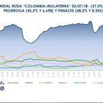 La tanda de penaltis del partido Colombia-Inglaterra (48,2% y 8.355.000), emisión más vista del Mundial de Rusia