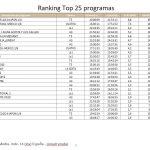 El Bélgica-Japón, Telecinco, lideró el lunes  con 3,9 millones de espectadores y 33,6%