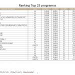 La emisión más vista del lunes fue Máster Chef, de La 1, con 3 millones de espectadores de media y 28%