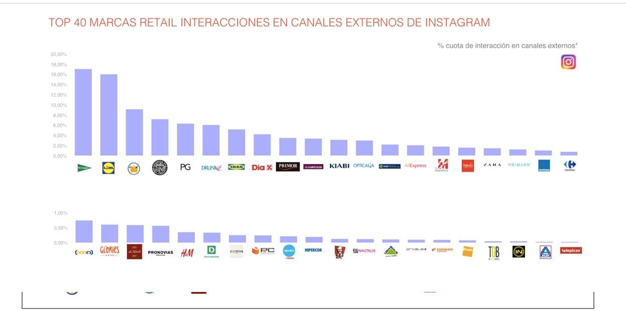 https://www.programapublicidad.com/wp-content/uploads/2018/07/top-40-marcas-retail-interacciones-canales-externos-PanelIcarus-Gran-Consumo1Q2018-programapublicidad-muy-grande.jpg