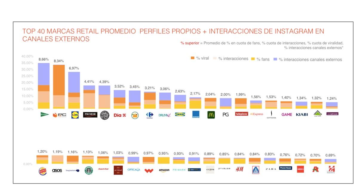 https://www.programapublicidad.com/wp-content/uploads/2018/07/top-40-marcas-retail-promedio-PanelIcarus-Gran-Consumo1Q2018-programapublicidad-muy-grande.jpg