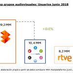 ATRESMEDIA consigue su mayor diferencia histórica,frente a Mediaset, en Internet