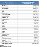 La inversión gestionada por 31 primeras agencias de publicidad asciende a 2.343,6 millones€, lideradas por McCann