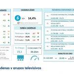 """El Mundial de Fútbol aportó 3,3 puntos al resultado de Telecinco en julio(el 22,8% del total) """"IPHONE X"""", campaña más vista"""