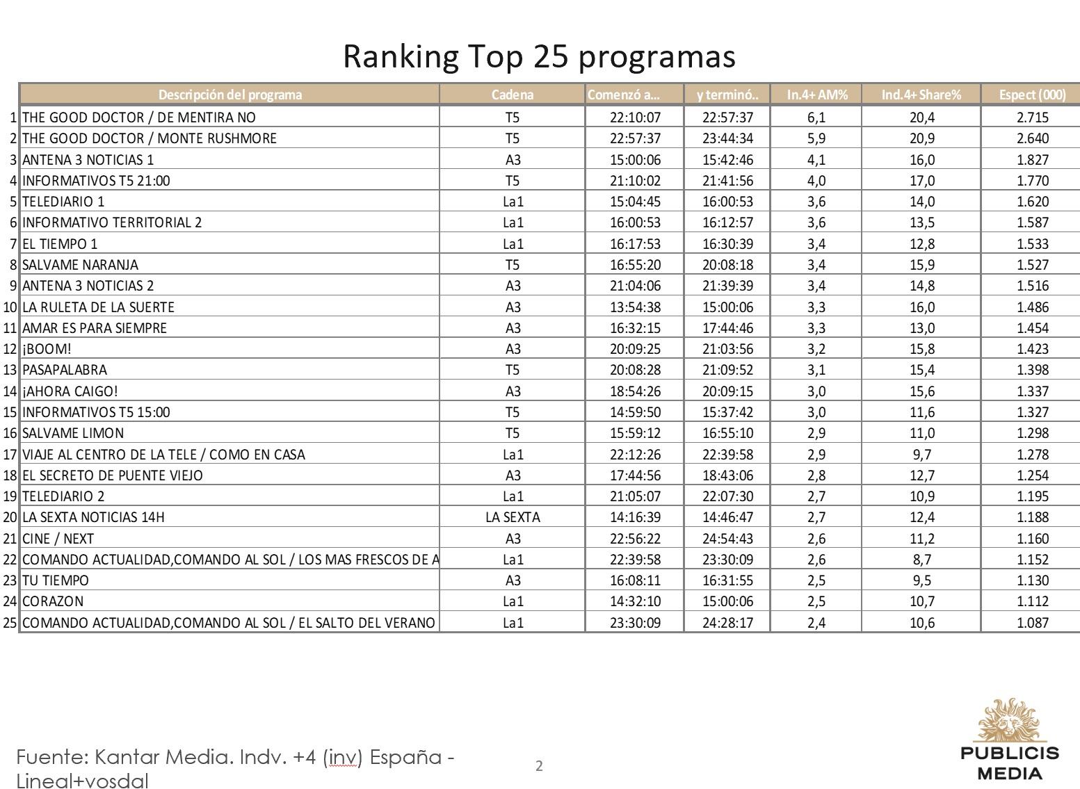 https://www.programapublicidad.com/wp-content/uploads/2018/08/top-25-publicis-media-6-agisto-2018-programapublicidad-muy-grande.jpg