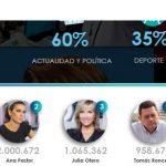 Jordi Évole, Ana Pastor y Julia Otero periodistas más seguidos en Twitter