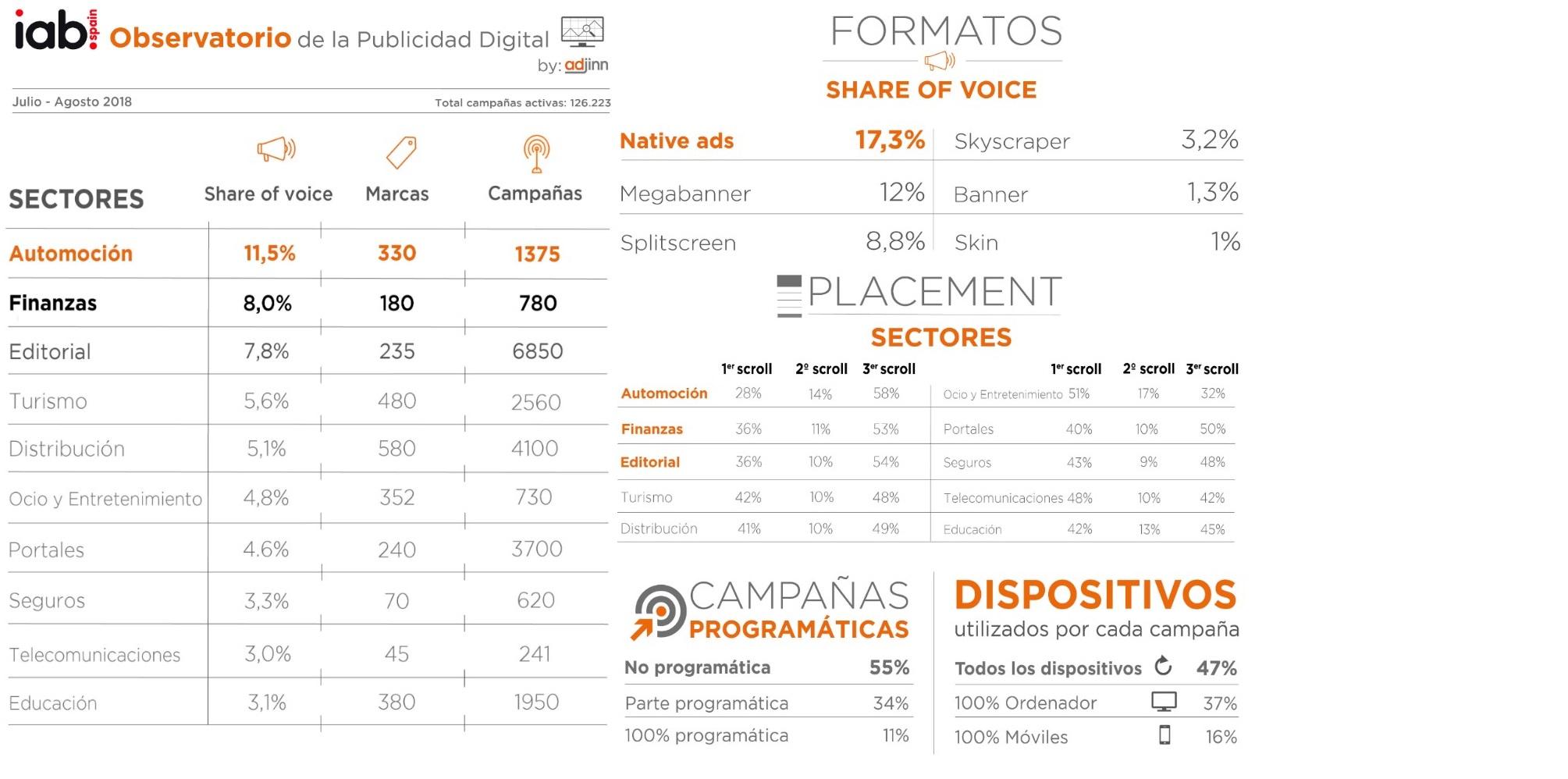 https://www.programapublicidad.com/wp-content/uploads/2018/09/Observatorio-Publicidad-Digital-IAB-Spainjulio-agosto-2018-programapublicidad-muy-grande.jpg