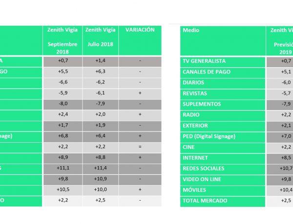 54745ec8c01 Ligero crecimiento de inversión publicitaria pese enfriamiento. El IPSE cae  55 puntos desde julio