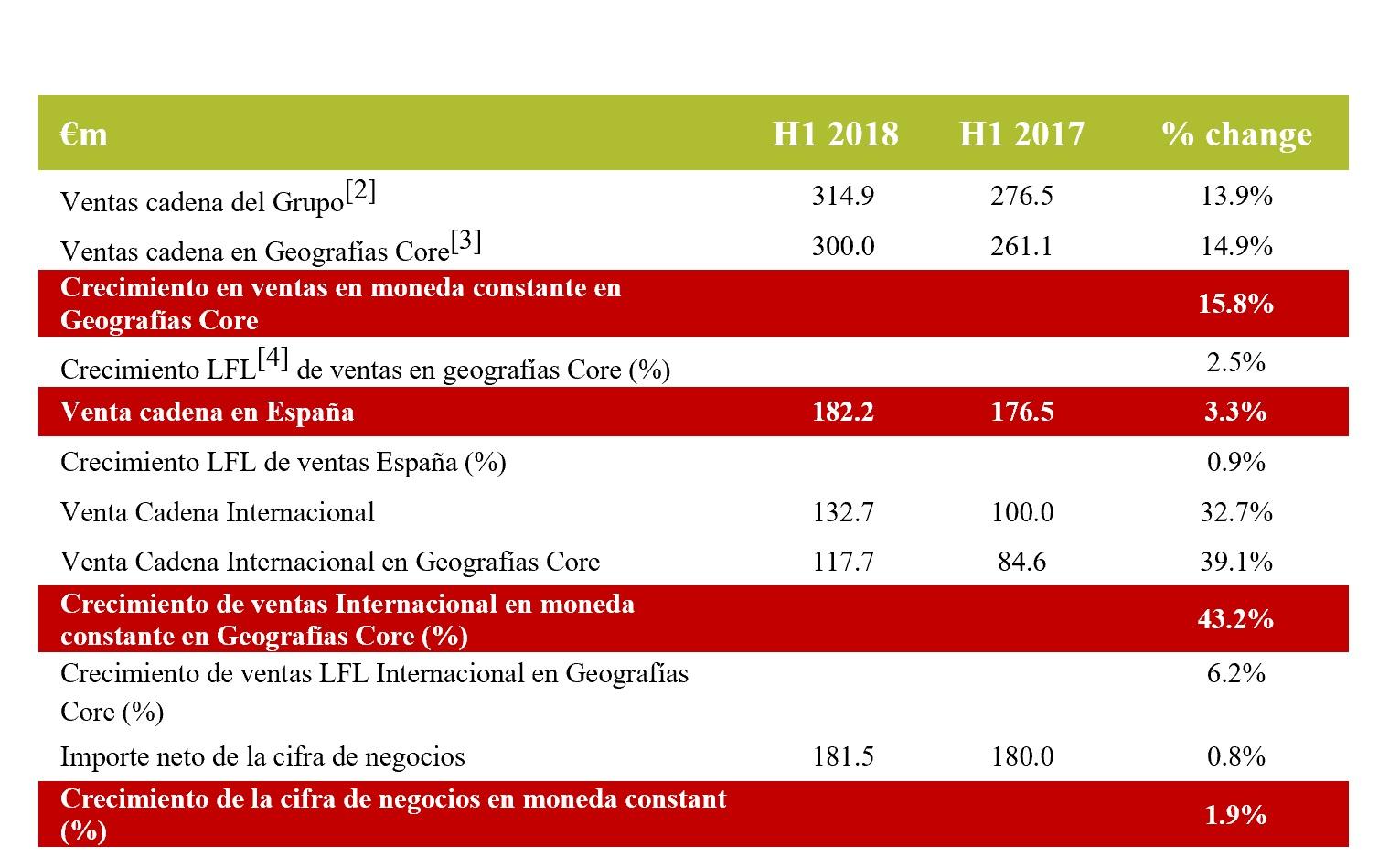 https://www.programapublicidad.com/wp-content/uploads/2018/09/grupo-telepizza-resultados-2018programapublicidad-muy-grande.jpg