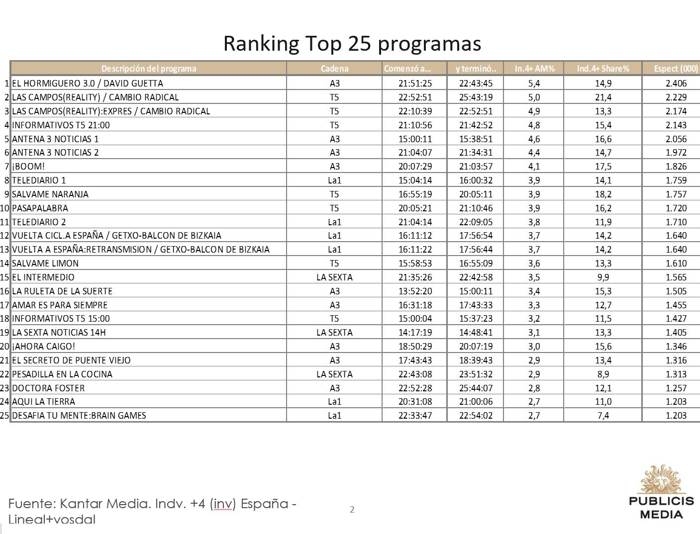 https://www.programapublicidad.com/wp-content/uploads/2018/09/top-25-publicis-media-12-sep-2018-programapublicidad-muy-grande.jpg