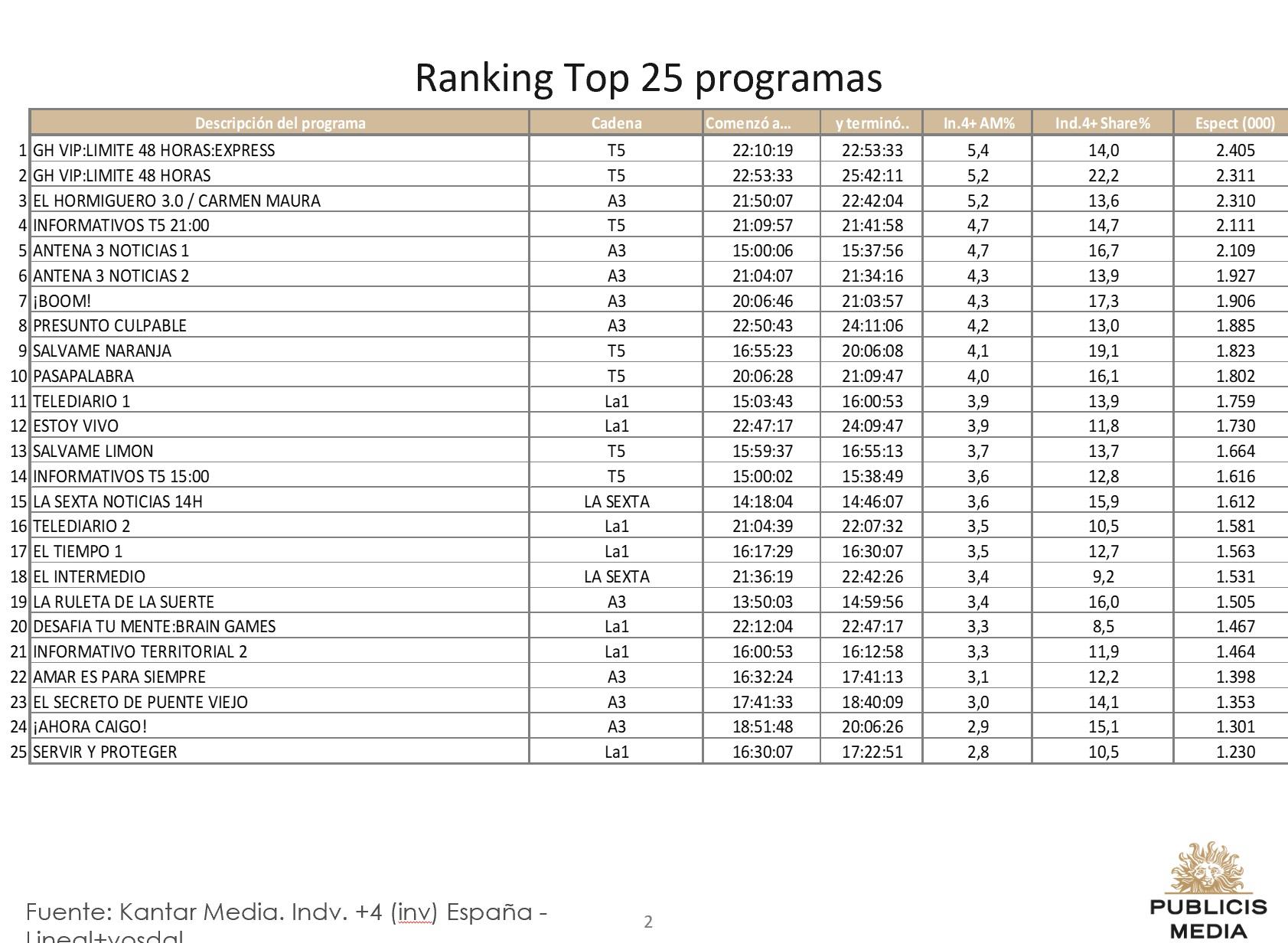 https://www.programapublicidad.com/wp-content/uploads/2018/09/top-25-publicis-media-25-sep-2018-programapublicidad-muy-grande.jpg