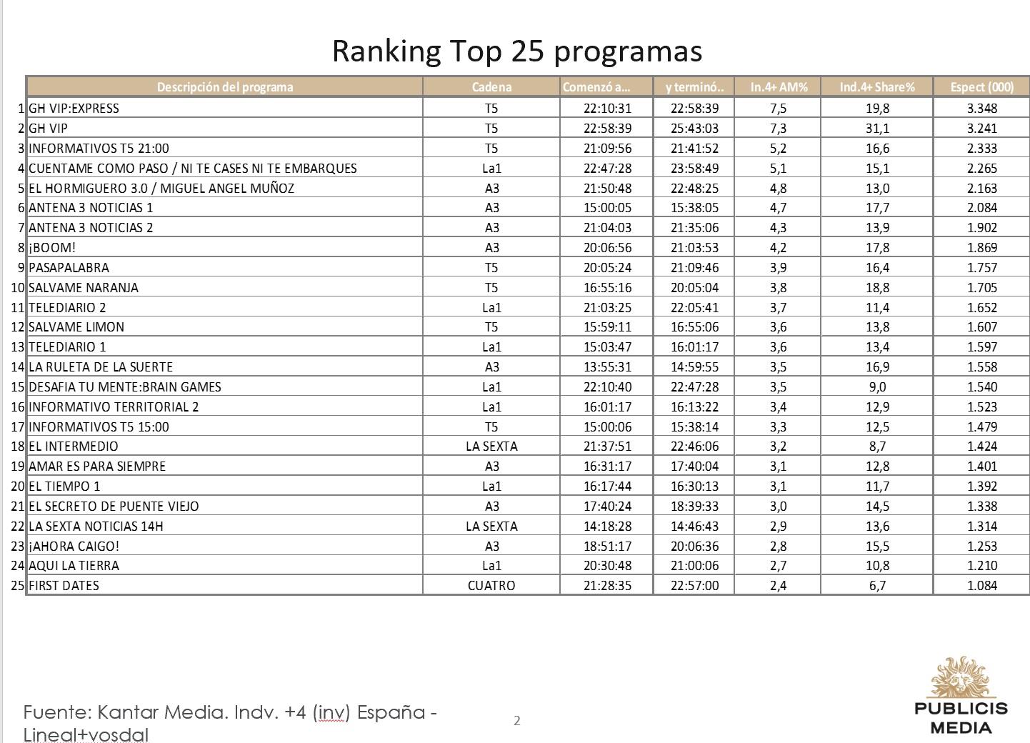 https://www.programapublicidad.com/wp-content/uploads/2018/09/top-25-publicis-media-27-sep-2018-programapublicidad-muy-grande.jpg
