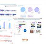 Ybarra y L'Óreal, líderes en redes sociales en España gracias a las recetas y las influencers