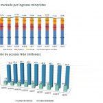 Los abonados de televisión de pago aumentaron en 1er trimestre hasta 6,7 millones, según CNMC