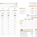 Automoción sector con más share of voice en septiembre.  Las campañas NO Programáticas lideran con 54%