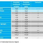 Zenthinela de octubre: Los indicadores de inversión se desploman con solo +2% en inversión total en Medios Convencionales