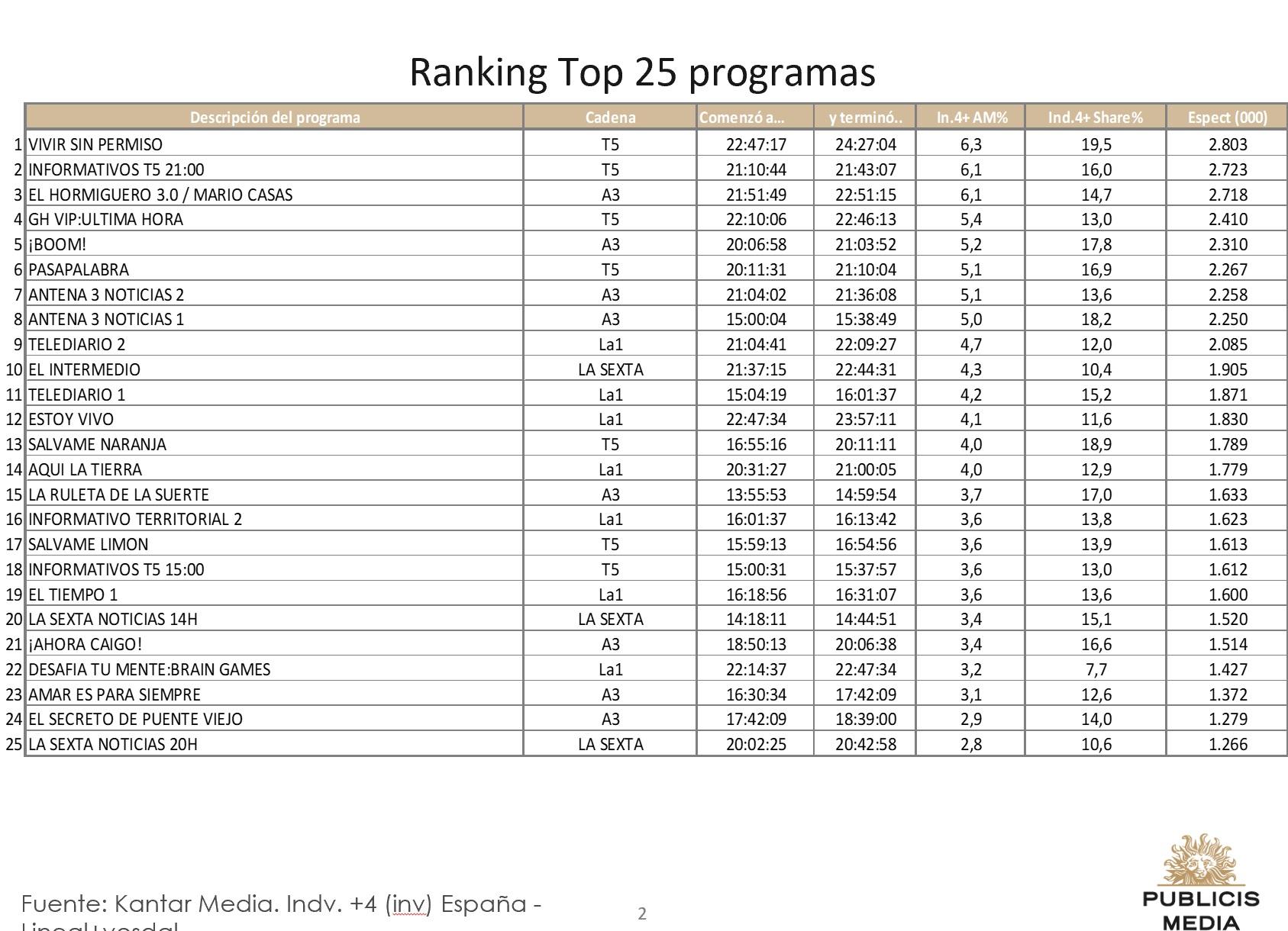 https://www.programapublicidad.com/wp-content/uploads/2018/10/top-25-publicis-media-22-octubre-2018-programapublicidad-muy-grande.jpg