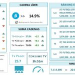 "Telecinco (14,9%) segundo mes consecutivo de liderazgo. ""Alimentación"" el de mayor presión publicitaria."