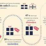 El 45% de los consumidores españoles prefiere comprar en tienda. Desde móvil gastarán en Navidad 40€ más que el resto.
