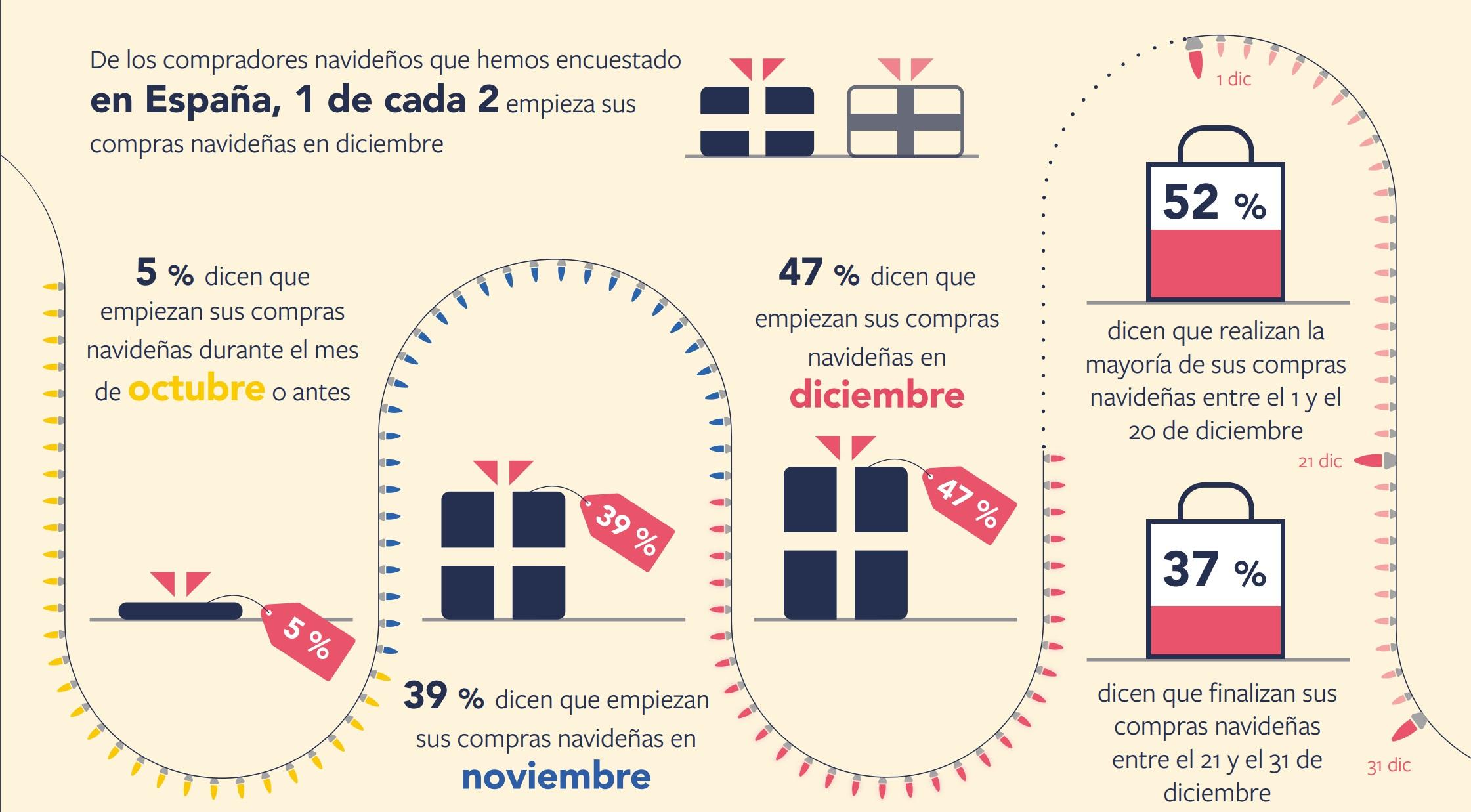 https://www.programapublicidad.com/wp-content/uploads/2018/11/infografía-encuesta-Facebook-entender-cómo-compramos-Navidad-conocer-compra-de-usuarios-uso-dispositivos-móviles-tiendas.-programapublicidad-muy-grande.jpg