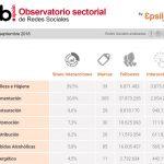Belleza, Higiene, Alimentación y Restauración, sectores más presentes en RRSS según Observatorio RRSS de septiembre (IAB)