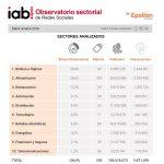 Observatorio Sectorial de Redes Sociales de IAB Spain (octubre), liderado por Belleza con 26,8%, e Instagram