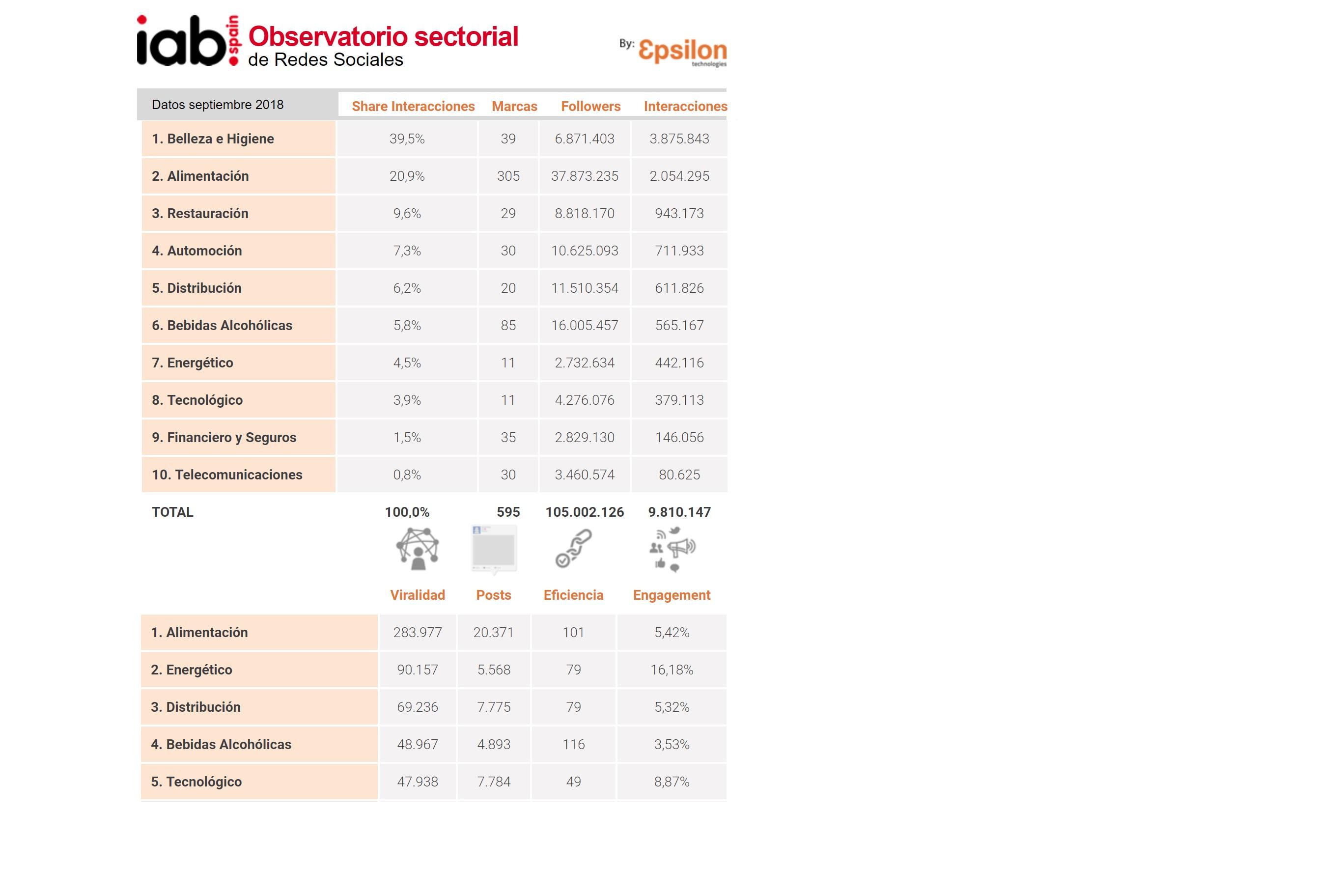 http://www.programapublicidad.com/wp-content/uploads/2018/11/observatorio-septiembre-sectores-redes-sociales-iab-programapublicidad-muy-grande.-1.jpg