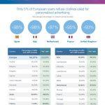 Solo un 2% de usuarios en España, no da su consentimiento al uso de cookies para personalizar la publicidad.